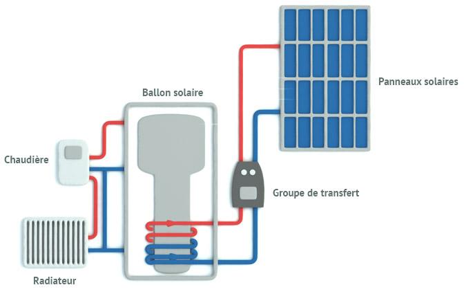 Système solaire combiné